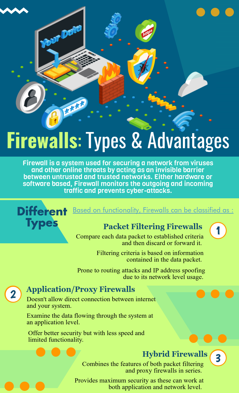 firewalls types
